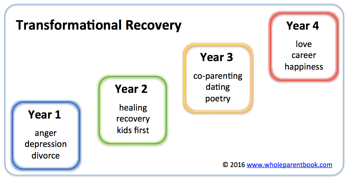 transformational-recovery