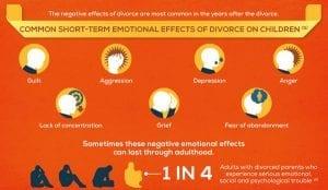 Divorce Statistics