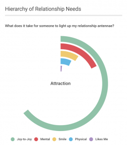 Four Levels of Attraction: Hierarchy of Relationship Needs