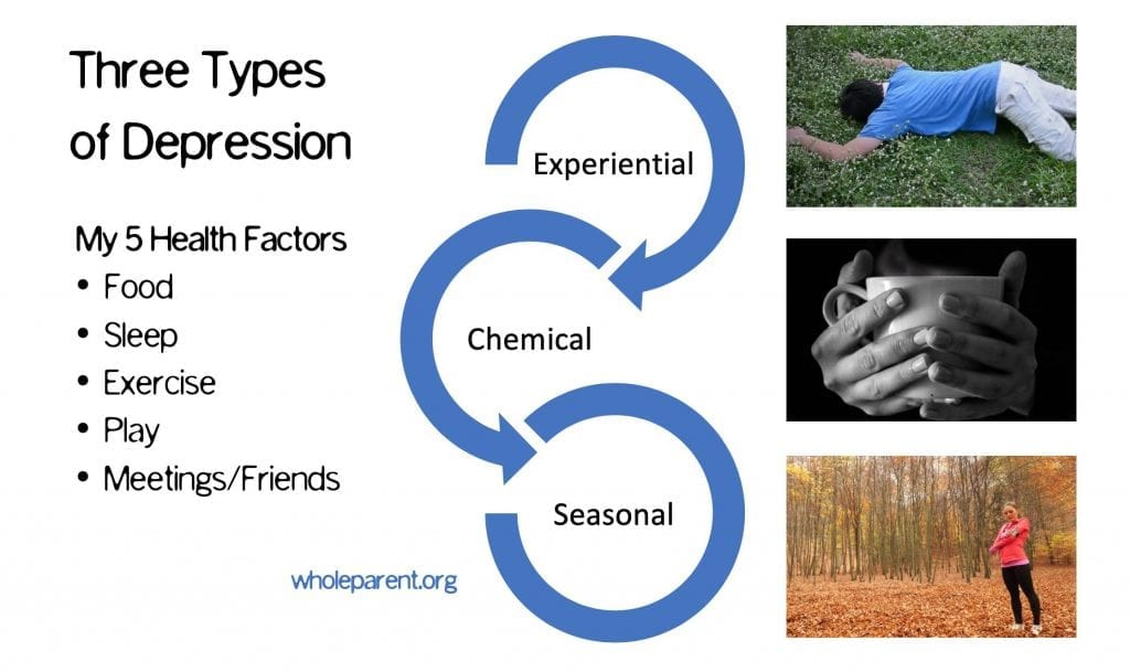 three types of depression