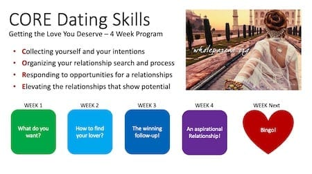 CORE relationship skills