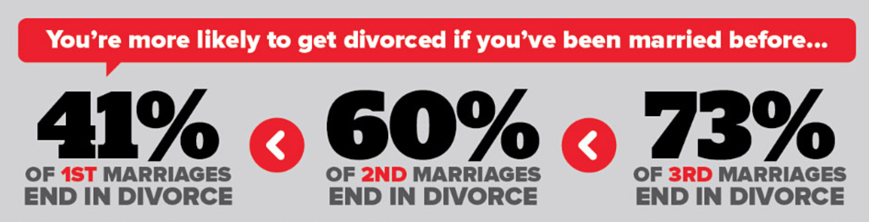 Divorce in America – The Infographic