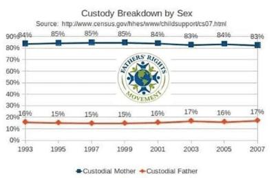 Custody Breakdown by Sex of Parent